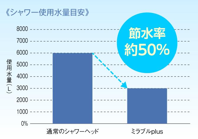 ミラブルプラスの節水率は約50%