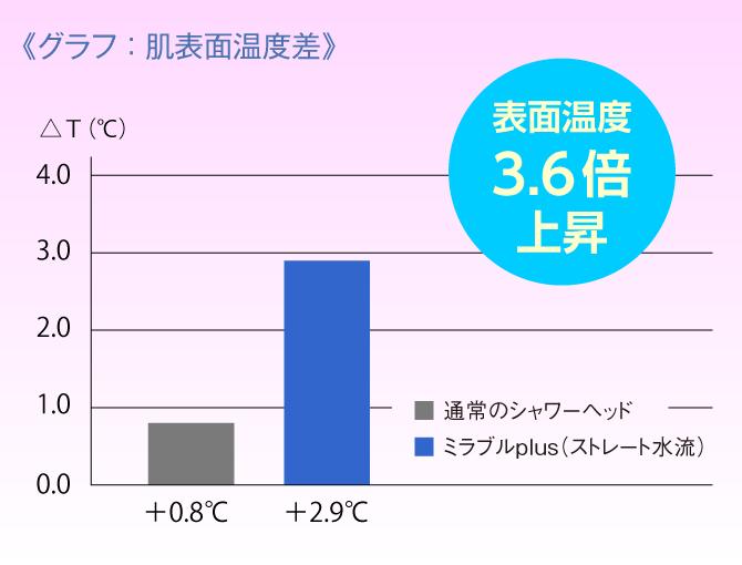 肌表面温度は平均3.6倍も温度上昇